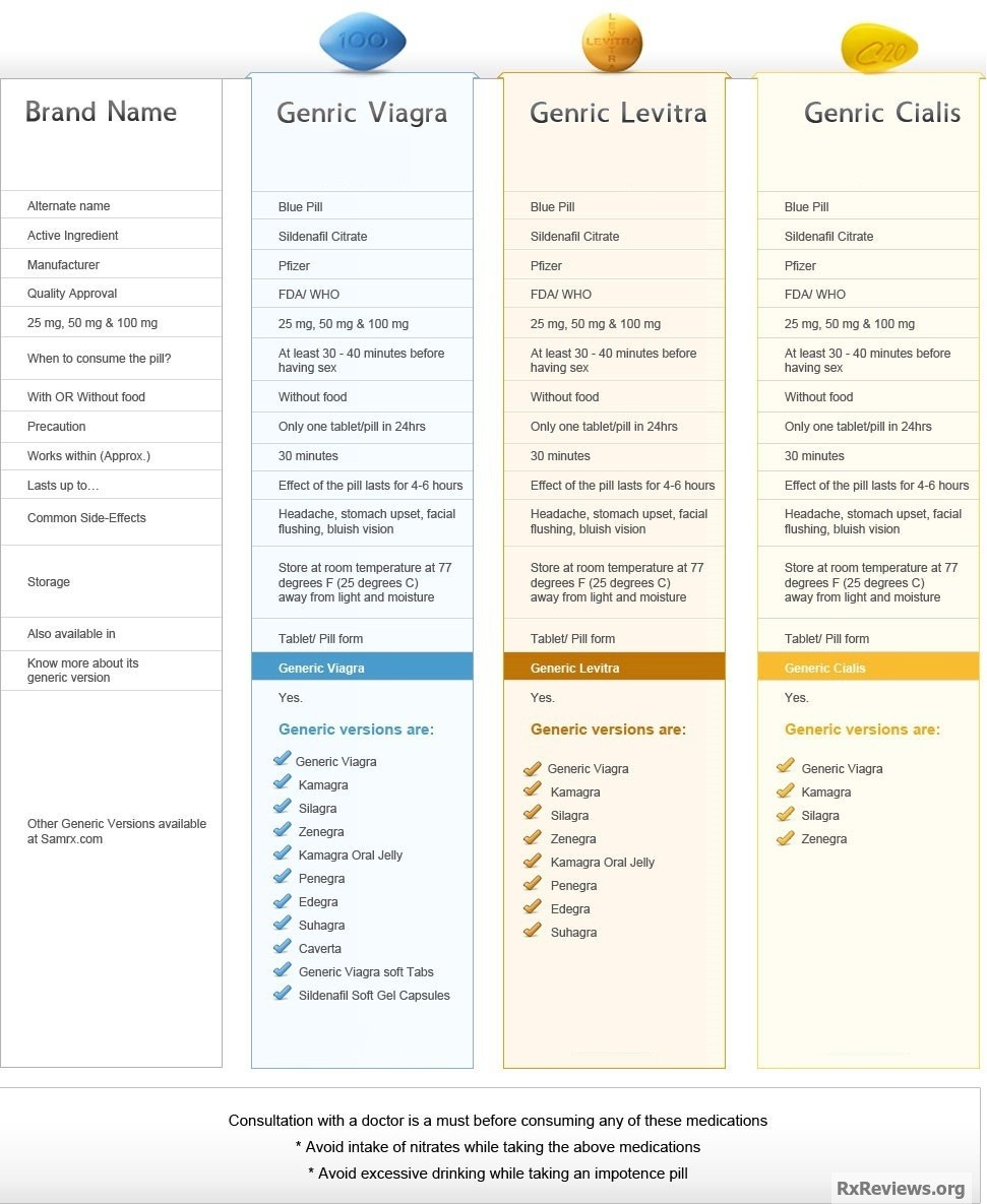 Levitra And Cialis Comparison